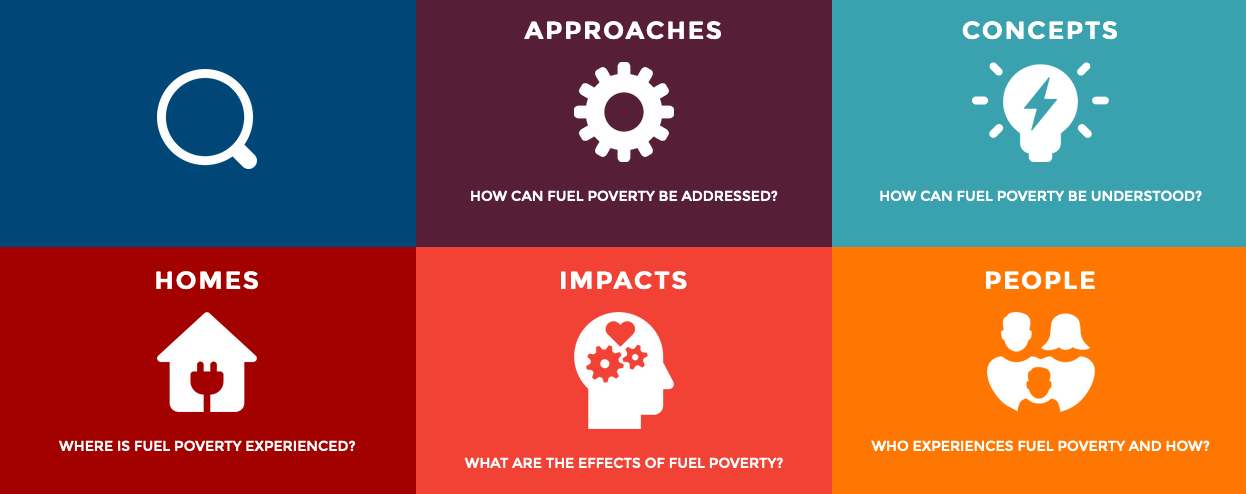 Fuel Poverty Library themes