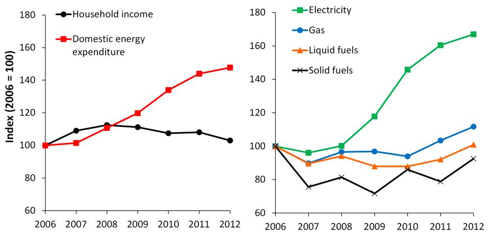 Spain: Evolution of average household income